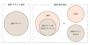 設計デザイン会社と設計施工会社のイメージ画像