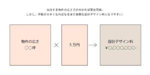 出店する物件の坪数×5万円が設計デザイン料の説明画像