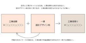 設計デザイン料を一律で記載の説明画像